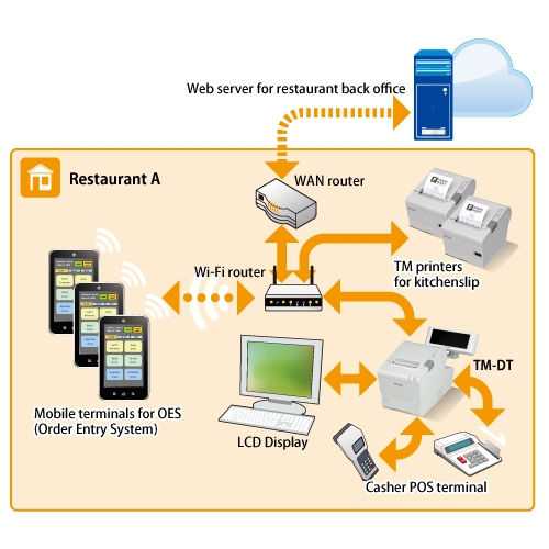 restaurant pos system with oes tm intelligent technologies pos epson