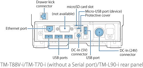 TM-T88V-i/TM-T70-i(without a Serial port)/TM-L90-i rear panel