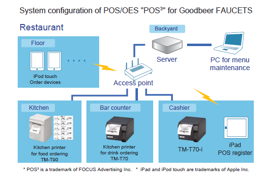 System configuration of POS/OES