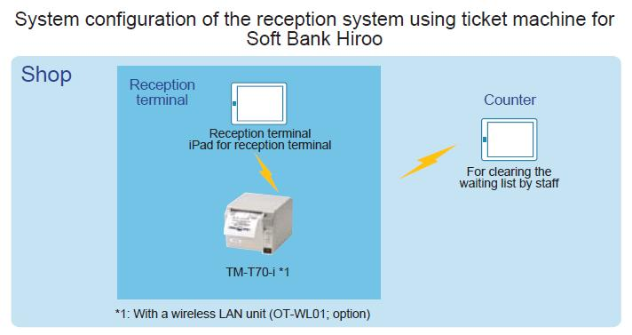 System configuration of the reception system